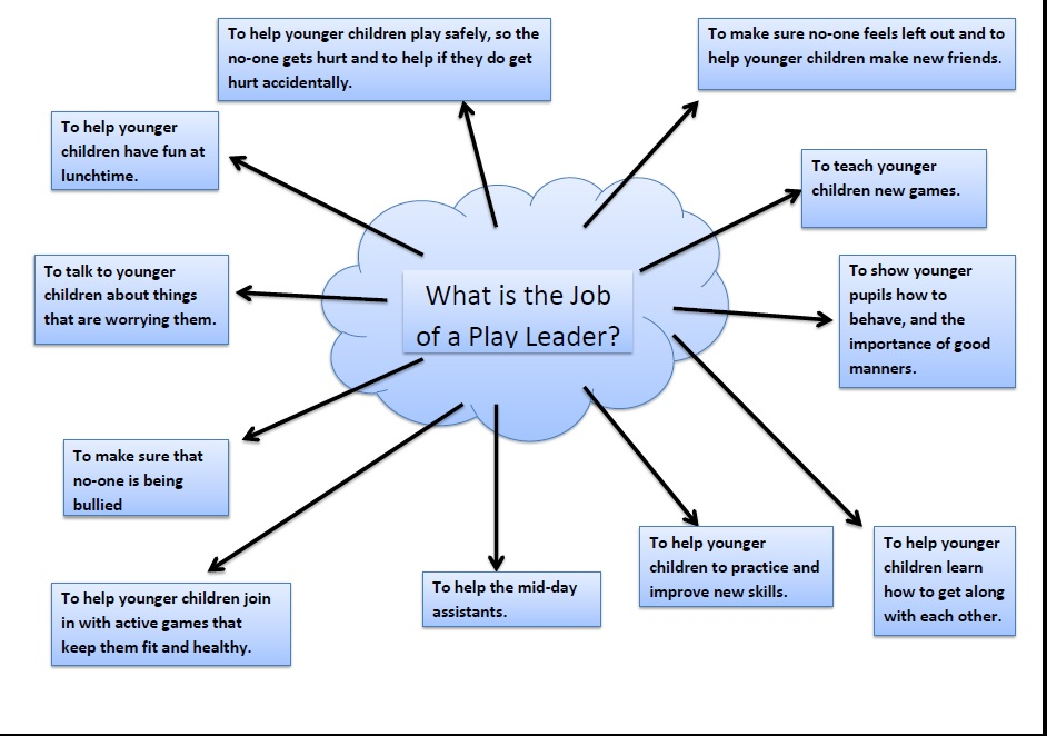 What is the job of a play leader